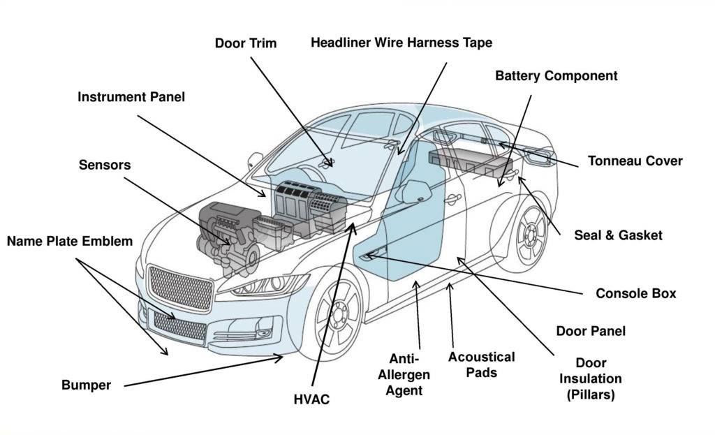 Sekisui Products in the Automotive Industry